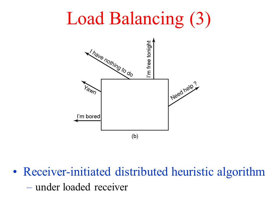 Load Balancing (3) Receiver-initiated distributed heuristic algorithm –under loaded receiver