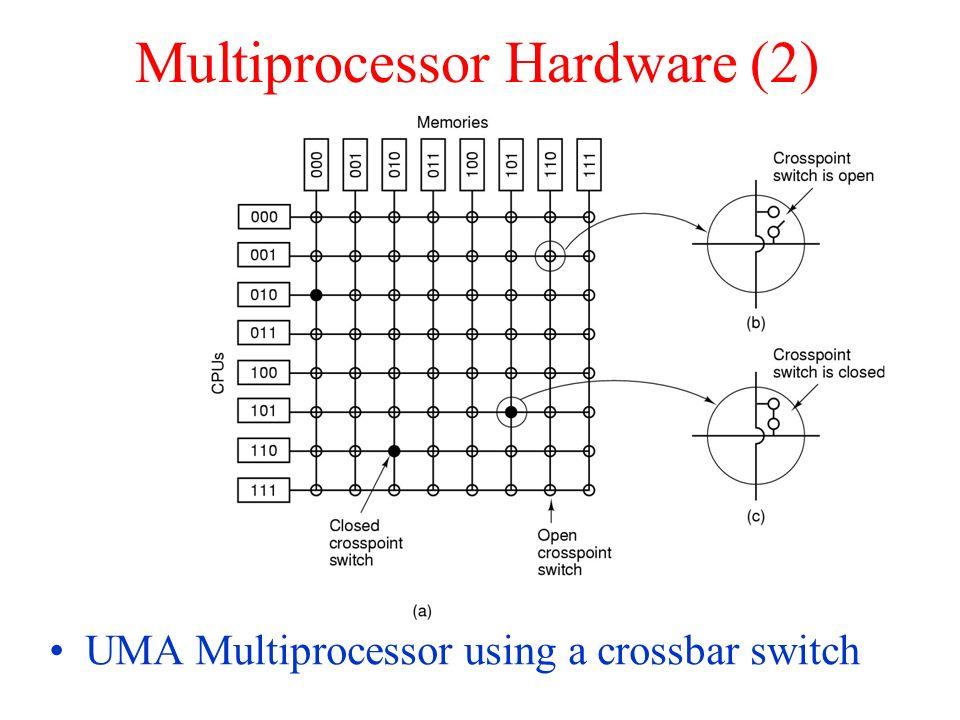 Multiprocessor Hardware (2) UMA Multiprocessor using a crossbar switch