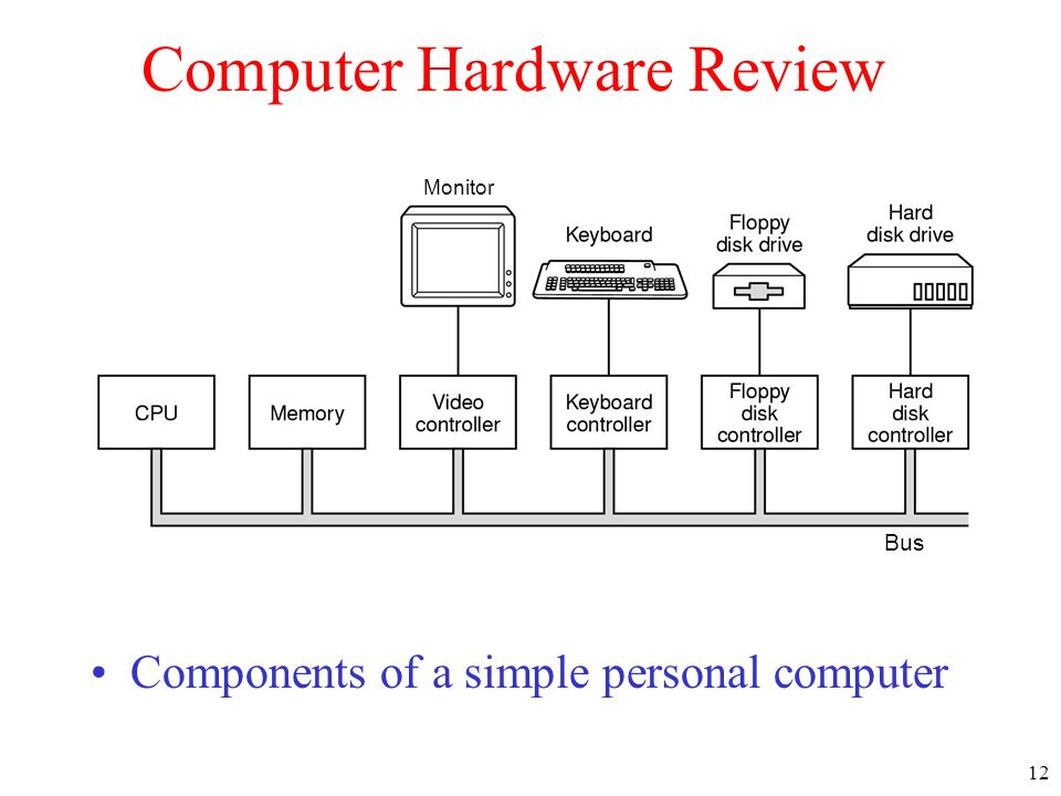 12 Computer Hardware Review Components of a simple personal computer Monitor Bus