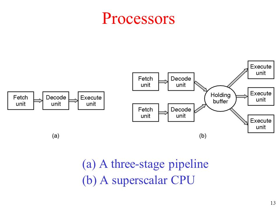 13 Processors (a) A three-stage pipeline (b) A superscalar CPU