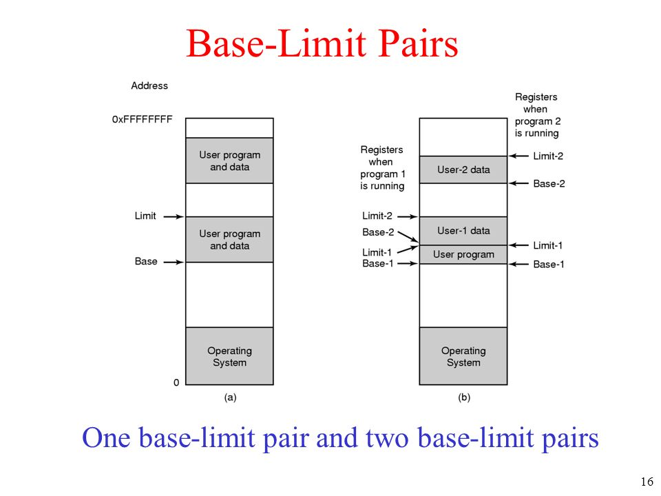 16 Base-Limit Pairs One base-limit pair and two base-limit pairs