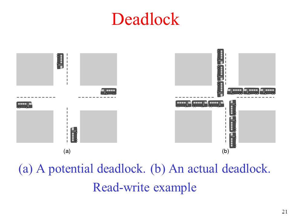 21 Deadlock (a) A potential deadlock. (b) An actual deadlock. Read-write example