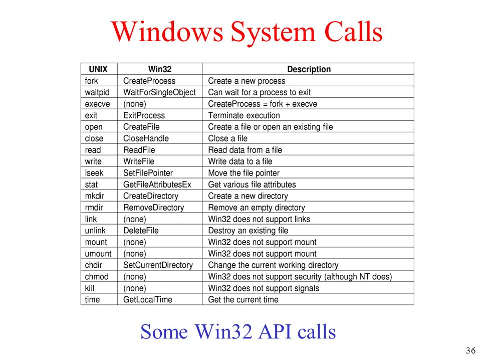 36 Windows System Calls Some Win32 API calls