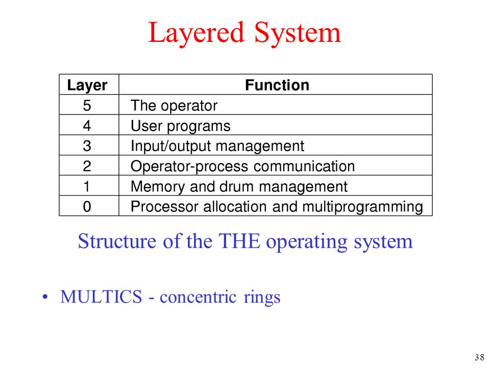 38 Layered System Structure of the THE operating system MULTICS - concentric rings