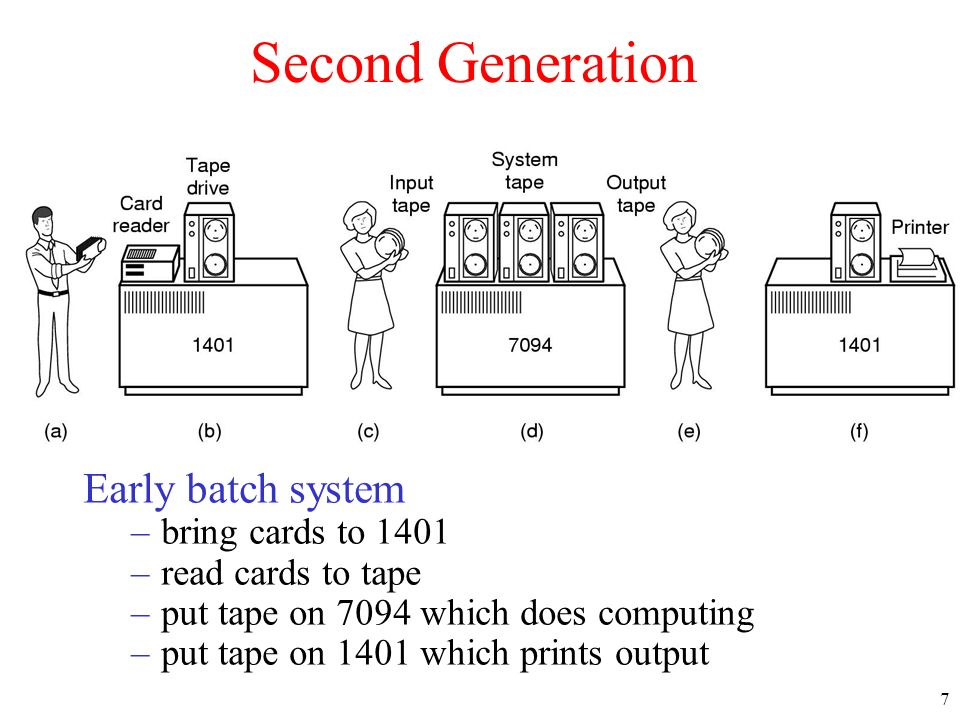 7 Second Generation Early batch system –bring cards to 1401 –read cards to tape –put tape on 7094 which does computing –put tape on 1401 which prints