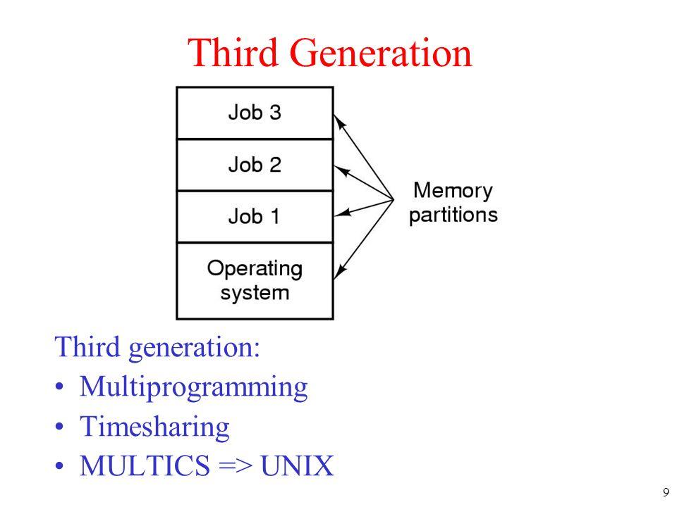 9 Third Generation Third generation: Multiprogramming Timesharing MULTICS => UNIX