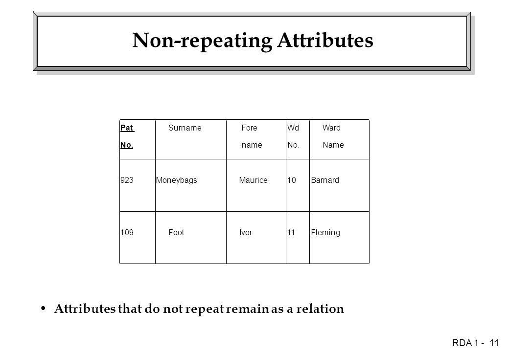 RDA 1 - 11 Non-repeating Attributes Attributes that do not repeat remain as a relation Fleming Barnard10 11 Maurice Ivor Moneybags Foot109 923 Pat No.