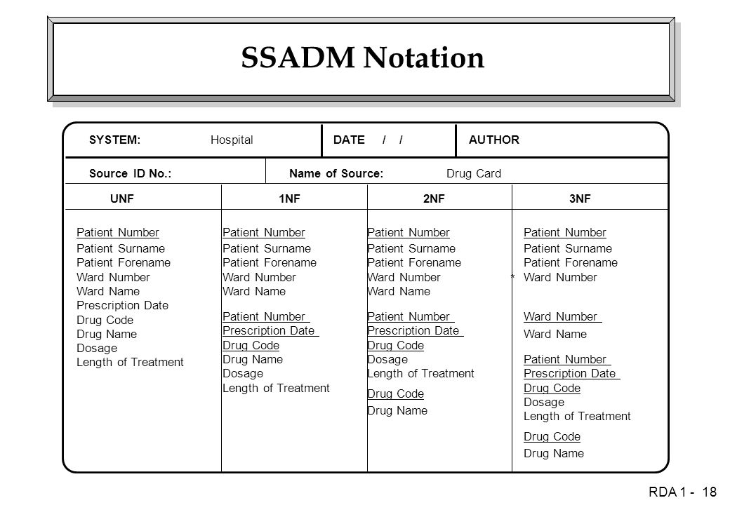 RDA 1 - 18 SSADM Notation SYSTEM:DATE / /AUTHOR Source ID No.:Name of Source: UNF1NF2NF3NF Hospital Drug Card Patient Number Patient Surname Patient Forename Ward Number Ward Name Prescription Date Drug Code Drug Name Dosage Length of Treatment Patient Number Patient Surname Patient Forename Ward Number Ward Name Patient Number Prescription Date Drug Code Drug Name Dosage Length of Treatment Patient Number Patient Surname Patient Forename Ward Number Ward Name Patient Number Prescription Date Drug Code Dosage Length of Treatment Drug Name Drug Code Patient Number Prescription Date Drug Code Dosage Length of Treatment Drug Name Drug Code Patient Surname Patient Forename Ward Number Patient Number Ward Name Ward Number *