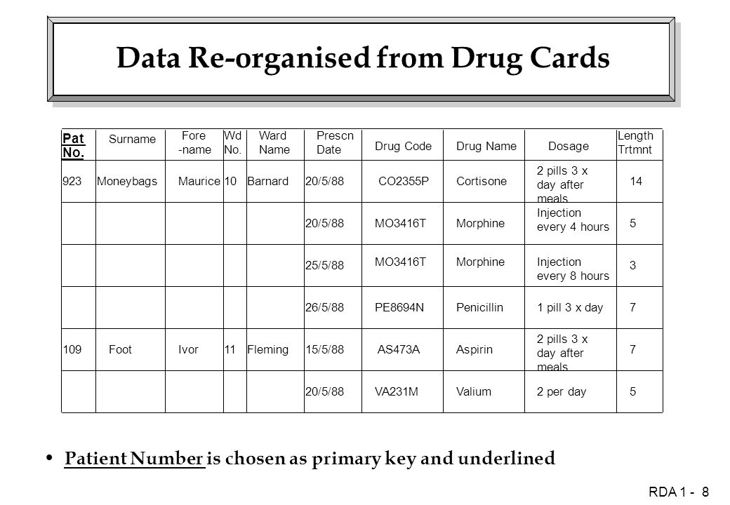 RDA 1 - 8 Data Re-organised from Drug Cards Patient Number is chosen as primary key and underlined Prescn Date Drug CodeDrug NameDosage Length Trtmnt 20/5/88 CO2355PCortisone 2 pills 3 x day after meals 14 20/5/88MO3416TMorphine Injection every 4 hours 5 25/5/88 MO3416TMorphineInjection every 8 hours 3 26/5/88PE8694NPenicillin1 pill 3 x day7 15/5/88 AS473A 2 pills 3 x day after meals 7 20/5/88Valium2 per day5 AspirinFleming Barnard10 11 Maurice Ivor Moneybags Foot109 923 Pat No.