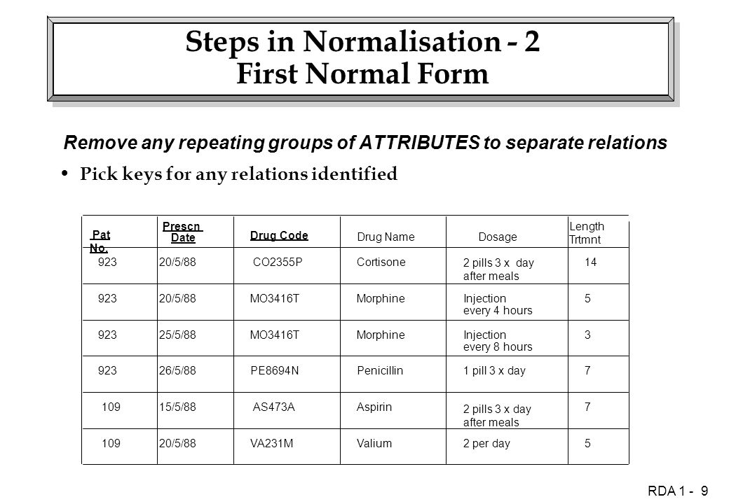 RDA 1 - 9 Steps in Normalisation - 2 First Normal Form Remove any repeating groups of ATTRIBUTES to separate relations Pick keys for any relations identified Drug Code Drug NameDosage Length Trtmnt 20/5/88 CO2355PCortisone 2 pills 3 x day after meals 14 20/5/88MO3416TMorphineInjection every 4 hours 5 25/5/88MO3416TMorphineInjection every 8 hours 3 26/5/88PE8694NPenicillin1 pill 3 x day7 15/5/88 AS473A 2 pills 3 x day after meals 7 20/5/88Valium2 per day5 Aspirin Pat No.