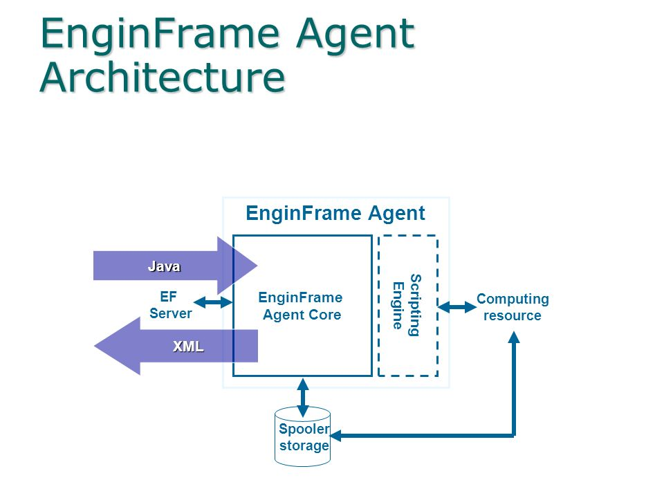 EnginFrame Server Architecture Tomcat Apache EnginFrame XML Services EnginFrame Core EF Authorities EF Contexts EnginFrame Server EF Clients Spooler s