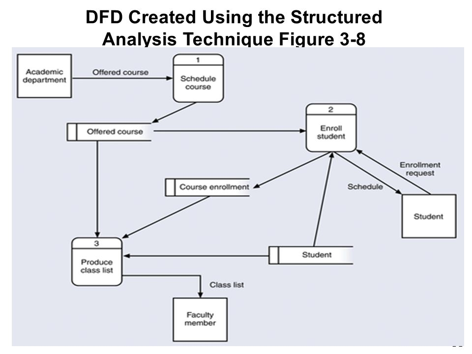 11 DFD Created Using the Structured Analysis Technique Figure 3-8