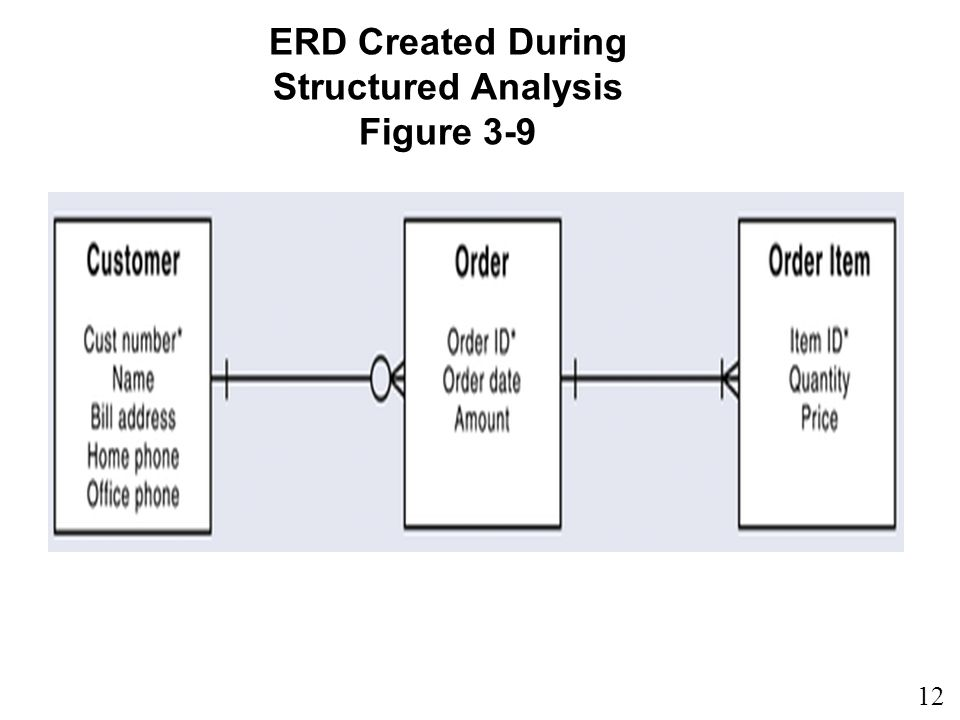 12 ERD Created During Structured Analysis Figure 3-9
