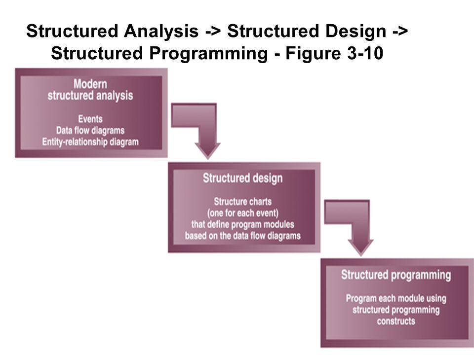 13 Structured Analysis -> Structured Design -> Structured Programming - Figure 3-10