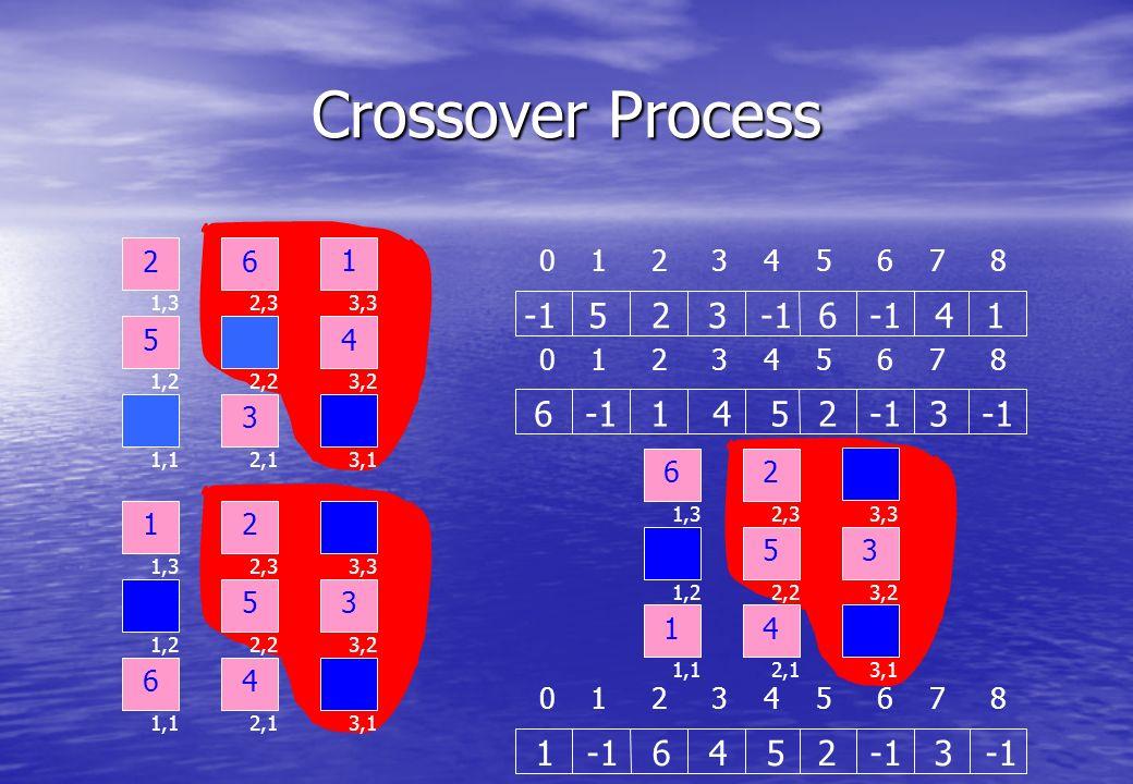 Crossover Process 01 2 3 4 5 6 7 8 6 -1 1 4 5 2 -1 3 -1 01 2 3 4 5 6 7 8 -1 5 2 3 -1 6 -1 4 1 01 2 3 4 5 6 7 8 1 -1 6 4 5 2 -1 3 -1 1 1,2 1,3 1,1 2,2 2,3 2,1 3,2 3,3 3,1 26 53 4 1 1,2 1,3 1,1 2,2 2,3 2,1 3,2 3,3 3,1 62 54 36 1,2 1,3 1,1 2,2 2,3 2,1 3,2 3,3 3,1 21 53 4