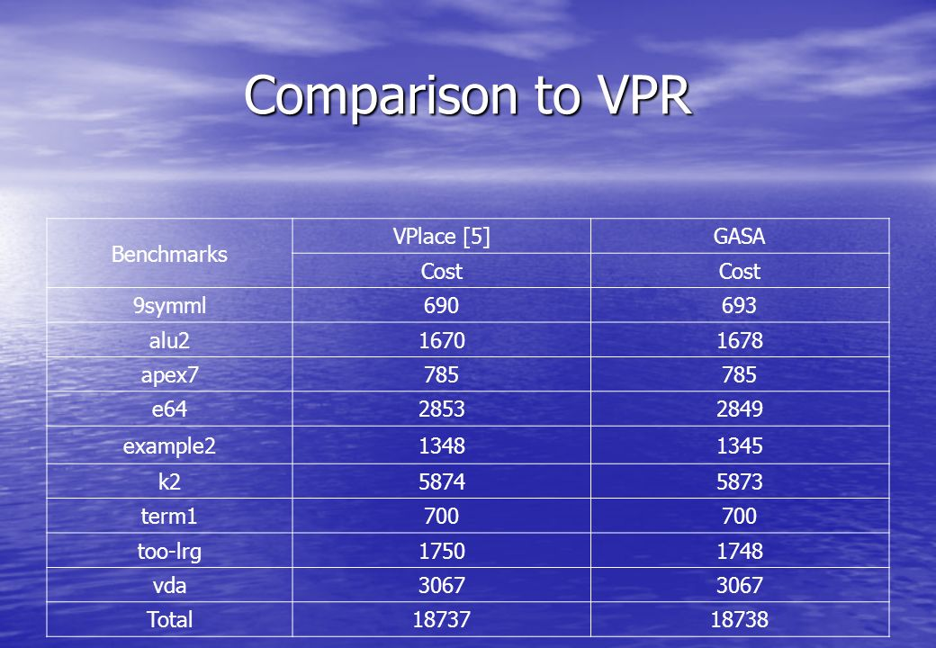 Comparison to VPR Benchmarks VPlace [5]GASA Cost 9symml690693 alu216701678 apex7785 e6428532849 example213481345 k258745873 term1700 too-lrg17501748 vda3067 Total1873718738