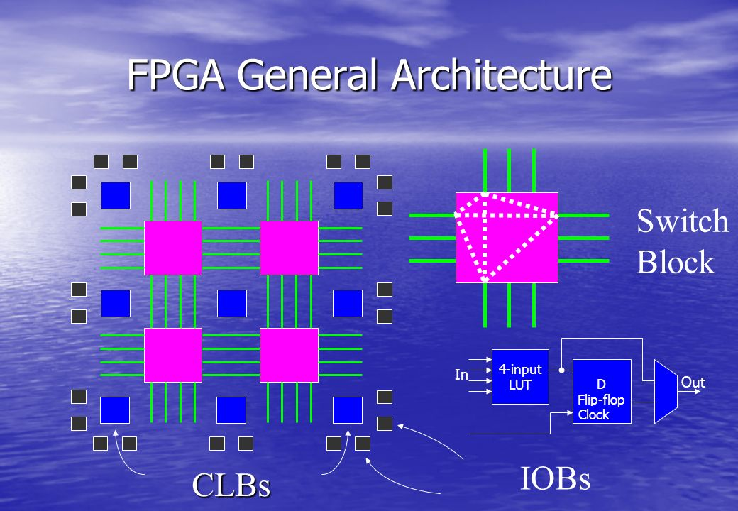 FPGA General Architecture Switch Block CLBs IOBs Out 4-input LUT D Flip-flop Clock In