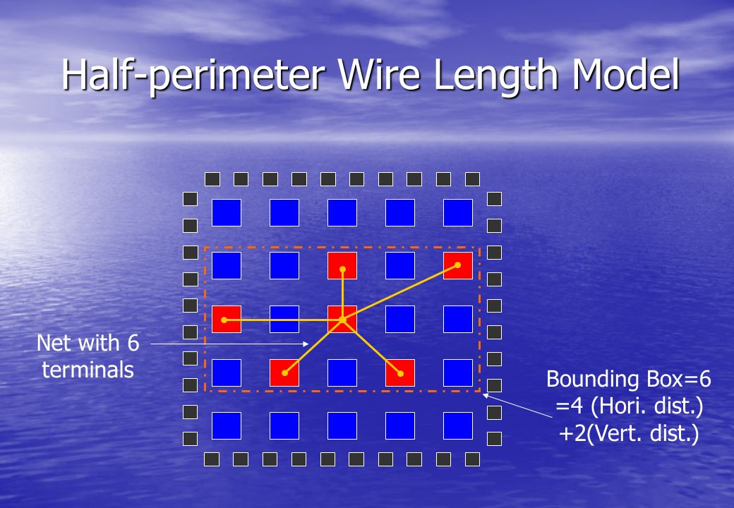 Half-perimeter Wire Length Model Bounding Box=6 =4 (Hori. dist.) +2(Vert. dist.) Net with 6 terminals