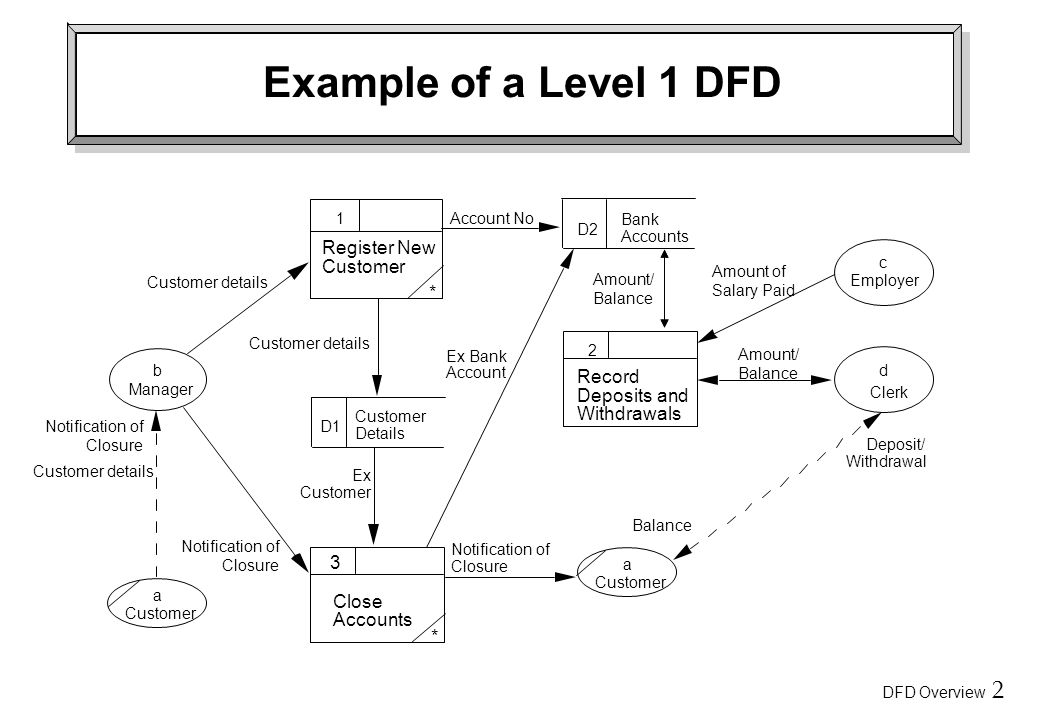 DFD Overview 2 Example of a Level 1 DFD a Customer Close Accounts * Customer details 2 Record Deposits and Withdrawals b Manager a Customer d Clerk D2