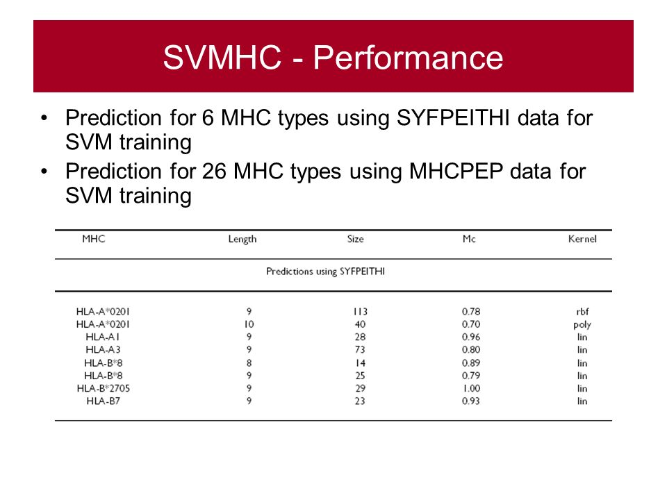 SVMHC - Performance Prediction for 6 MHC types using SYFPEITHI data for SVM training Prediction for 26 MHC types using MHCPEP data for SVM training
