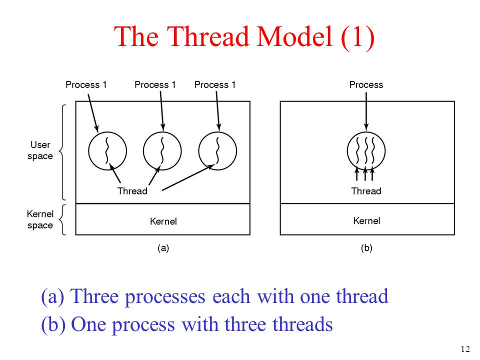 12 The Thread Model (1) (a) Three processes each with one thread (b) One process with three threads