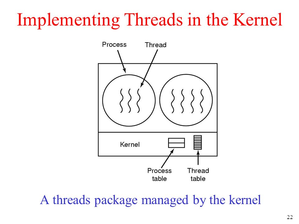 22 Implementing Threads in the Kernel A threads package managed by the kernel