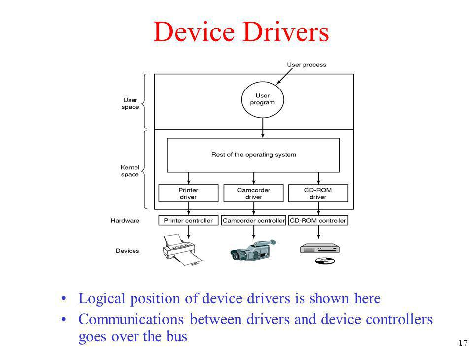 17 Device Drivers Logical position of device drivers is shown here Communications between drivers and device controllers goes over the bus