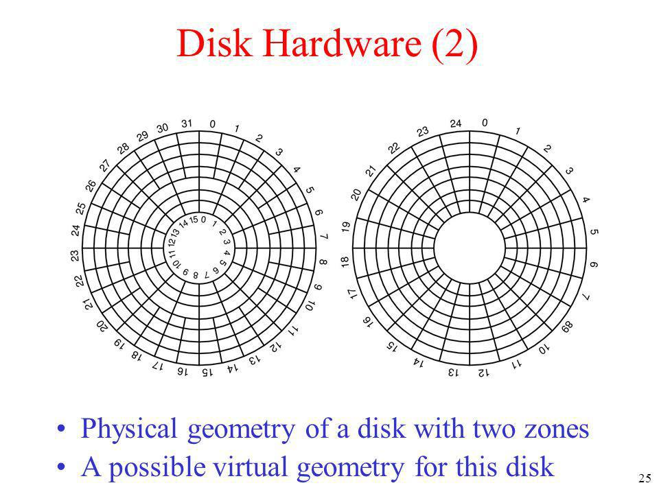 25 Disk Hardware (2) Physical geometry of a disk with two zones A possible virtual geometry for this disk