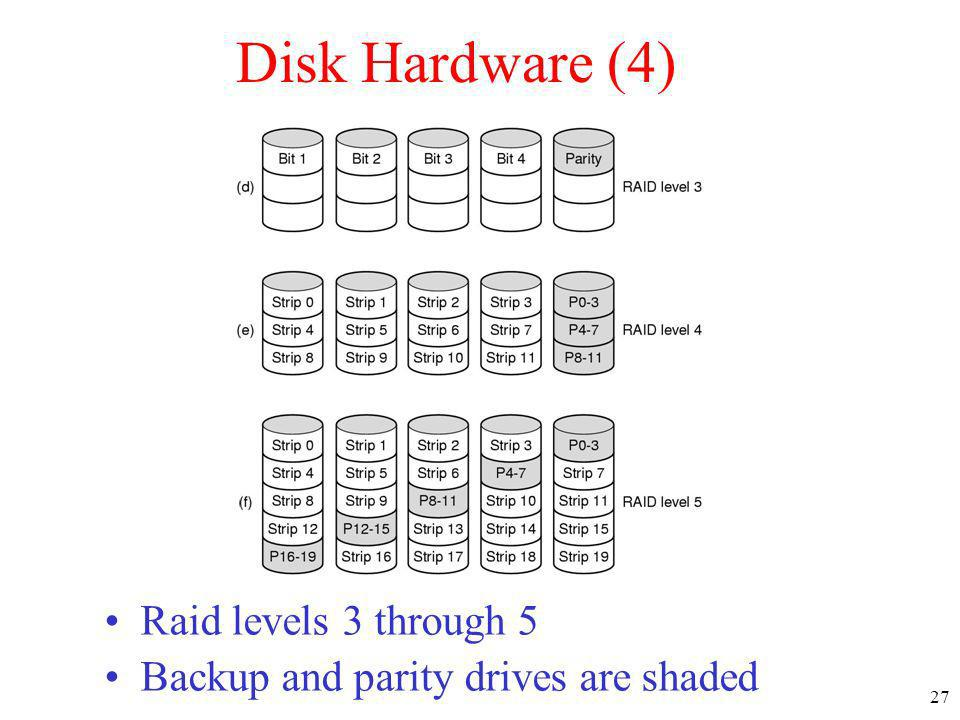 27 Disk Hardware (4) Raid levels 3 through 5 Backup and parity drives are shaded