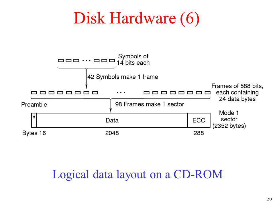 29 Disk Hardware (6) Logical data layout on a CD-ROM