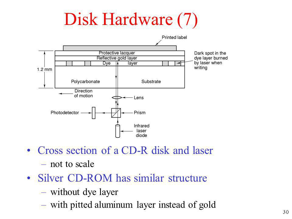 30 Disk Hardware (7) Cross section of a CD-R disk and laser –not to scale Silver CD-ROM has similar structure –without dye layer –with pitted aluminum