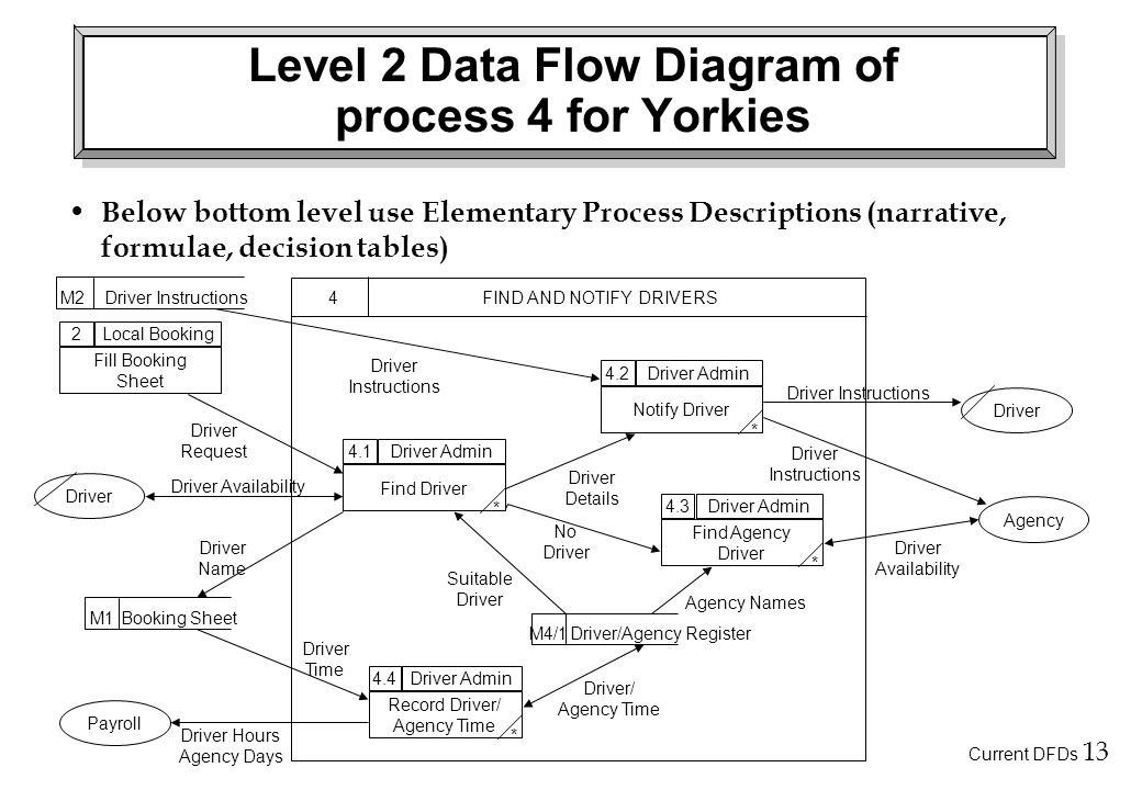 Current DFDs 13 Level 2 Data Flow Diagram of process 4 for Yorkies Below bottom level use Elementary Process Descriptions (narrative, formulae, decision tables) 4.2Driver Admin Notify Driver 4.1Driver Admin Find Driver 2Local Booking Fill Booking Sheet 4.3Driver Admin Find Agency Driver 4.4Driver Admin Record Driver/ Agency Time Driver Agency Payroll M1Booking Sheet M4/1Driver/Agency Register Driver Request Driver Availability Driver Instructions Driver Name Driver Details No Driver Time Driver Hours Agency Days Driver/ Agency Time Suitable Driver Agency Names Driver Availability Driver Instructions Driver Instructions 4FIND AND NOTIFY DRIVERS * * * * M2Driver Instructions