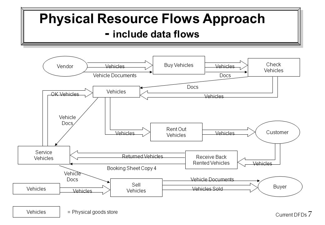 Current DFDs 7 Physical Resource Flows Approach - include data flows Vendor Buyer Customer Buy Vehicles Sell Vehicles Service Vehicles Receive Back Rented Vehicles Rent Out Vehicles Check Vehicles Returned Vehicles Vehicles Sold Vehicles OK Vehicles Vehicles = Physical goods store Vehicles Vehicle DocumentsDocs Vehicle Docs Vehicle Documents Vehicle Docs Booking Sheet Copy 4