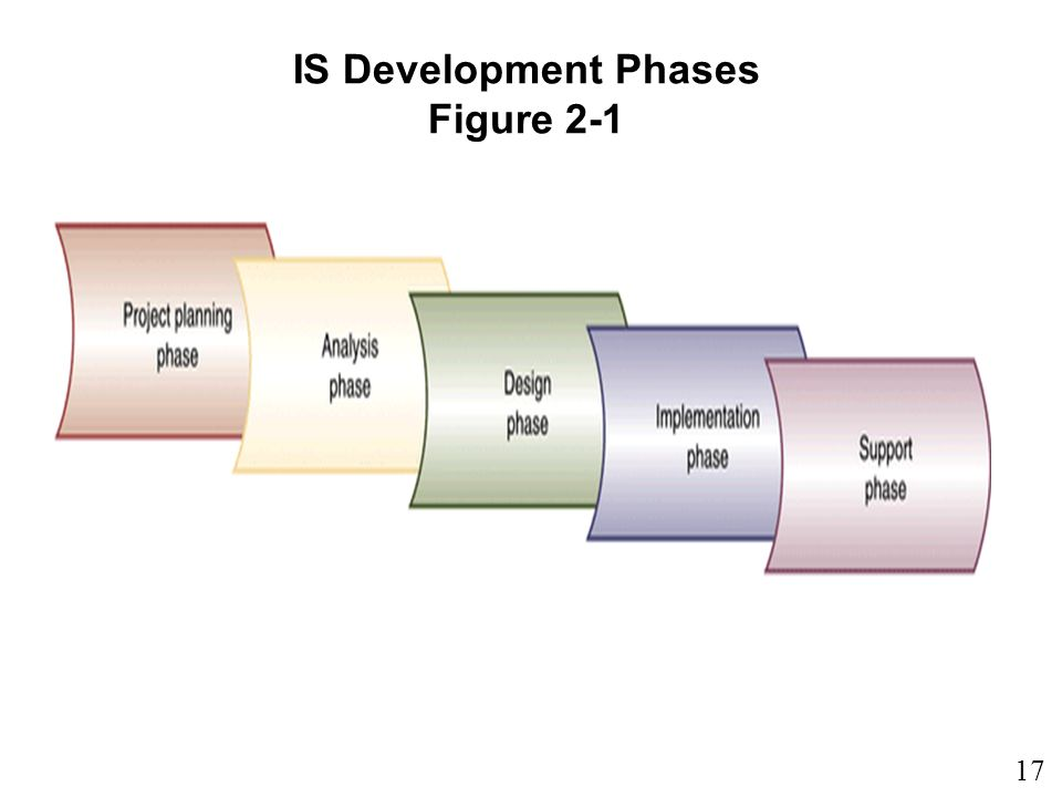 17 1 IS Development Phases Figure 2-1