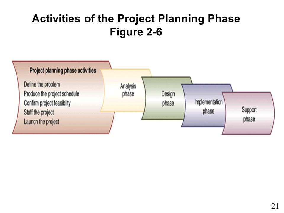 21 1 Activities of the Project Planning Phase Figure 2-6