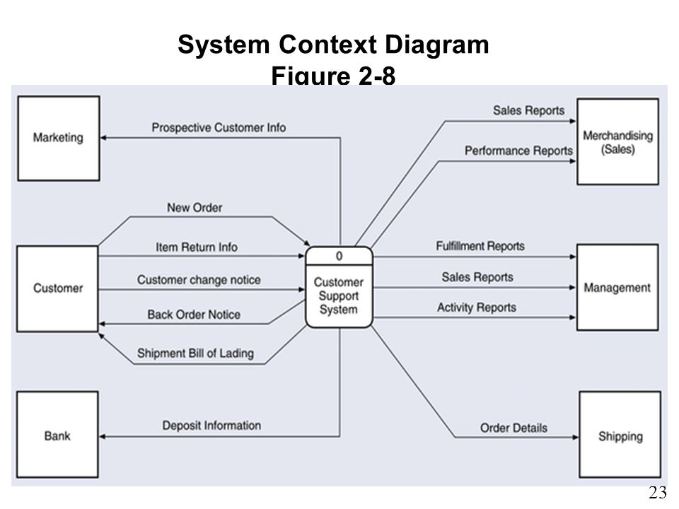 23 1 System Context Diagram Figure 2-8