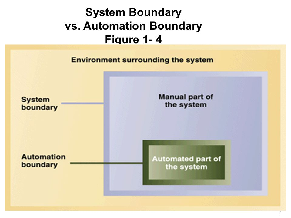 7 1 System Boundary vs. Automation Boundary Figure 1- 4