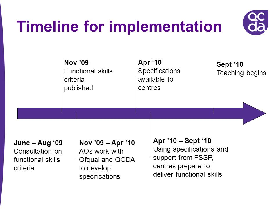 Timeline for implementation Nov 09 Functional skills criteria published Nov 09 – Apr 10 AOs work with Ofqual and QCDA to develop specifications Sept 10 Teaching begins Apr 10 Specifications available to centres Apr 10 – Sept 10 Using specifications and support from FSSP, centres prepare to deliver functional skills June – Aug 09 Consultation on functional skills criteria