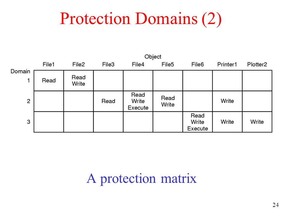 24 Protection Domains (2) A protection matrix