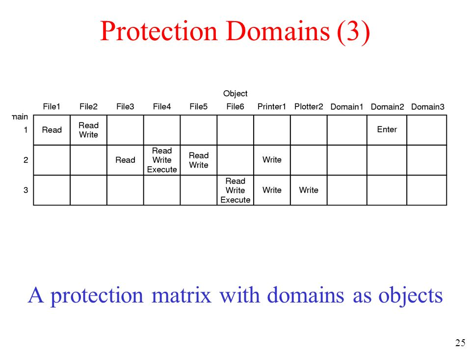 25 Protection Domains (3) A protection matrix with domains as objects
