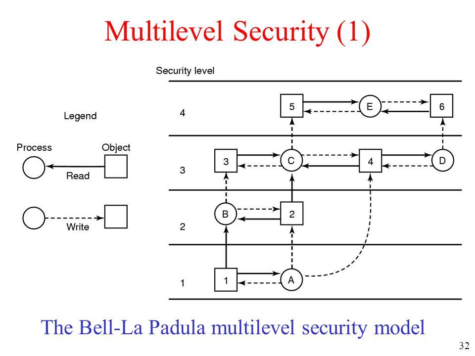 32 Multilevel Security (1) The Bell-La Padula multilevel security model
