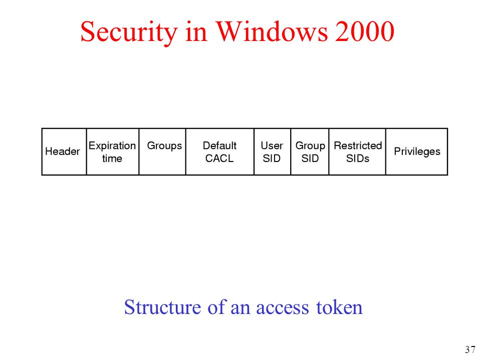 37 Security in Windows 2000 Structure of an access token