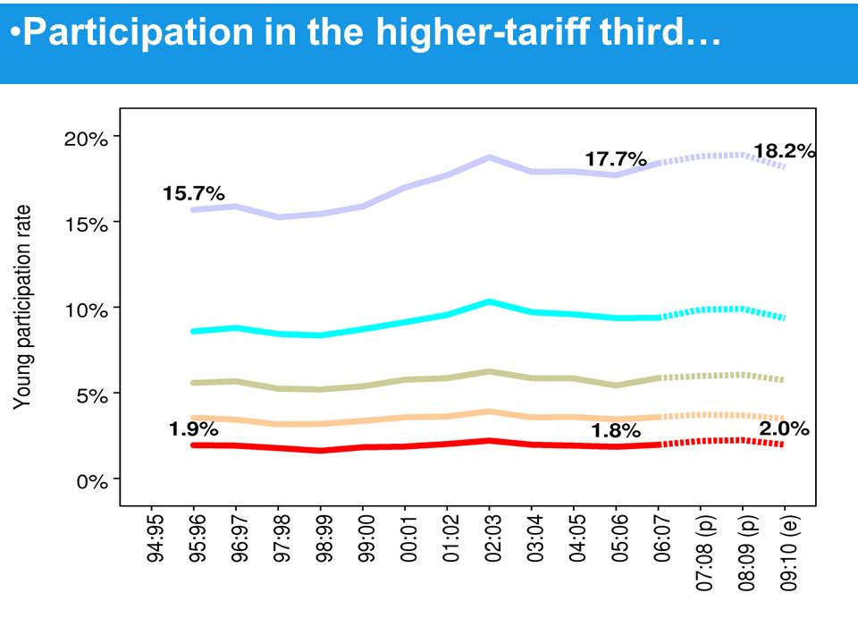 Participation in the higher-tariff third…