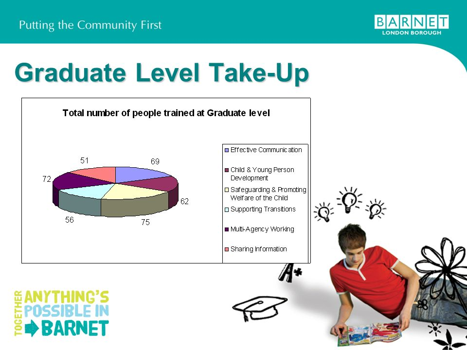 Graduate Level Take-Up