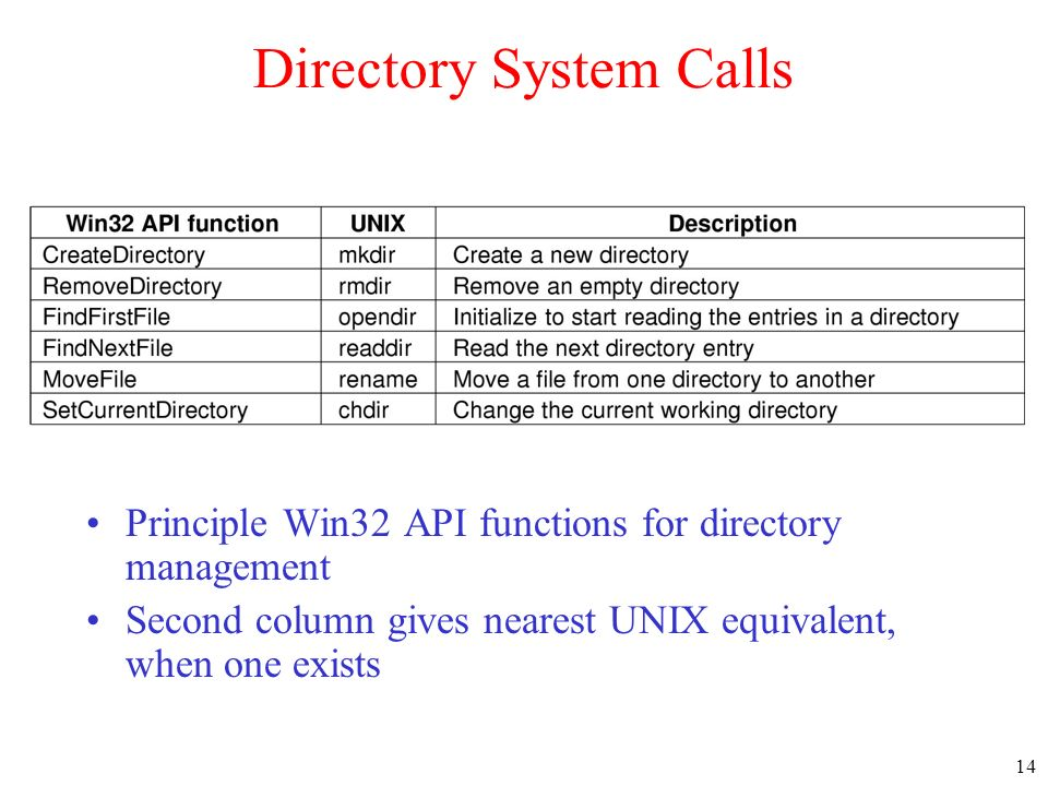 14 Directory System Calls Principle Win32 API functions for directory management Second column gives nearest UNIX equivalent, when one exists