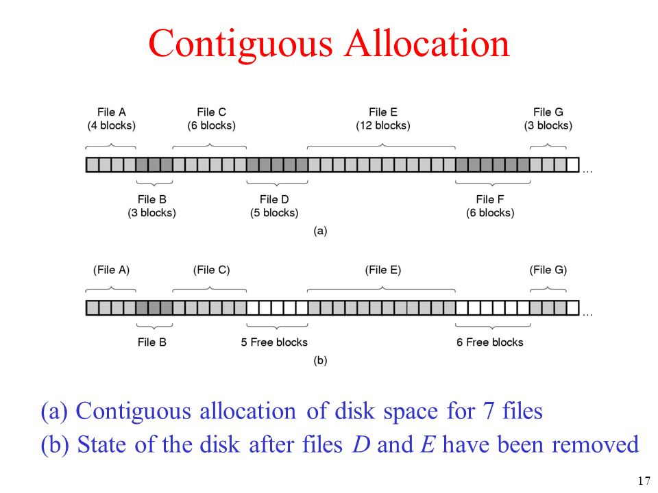 17 Contiguous Allocation (a) Contiguous allocation of disk space for 7 files (b) State of the disk after files D and E have been removed