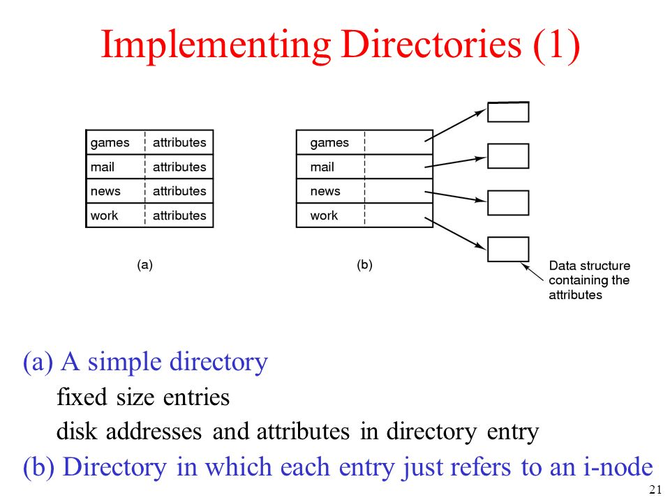 21 Implementing Directories (1) (a) A simple directory fixed size entries disk addresses and attributes in directory entry (b) Directory in which each