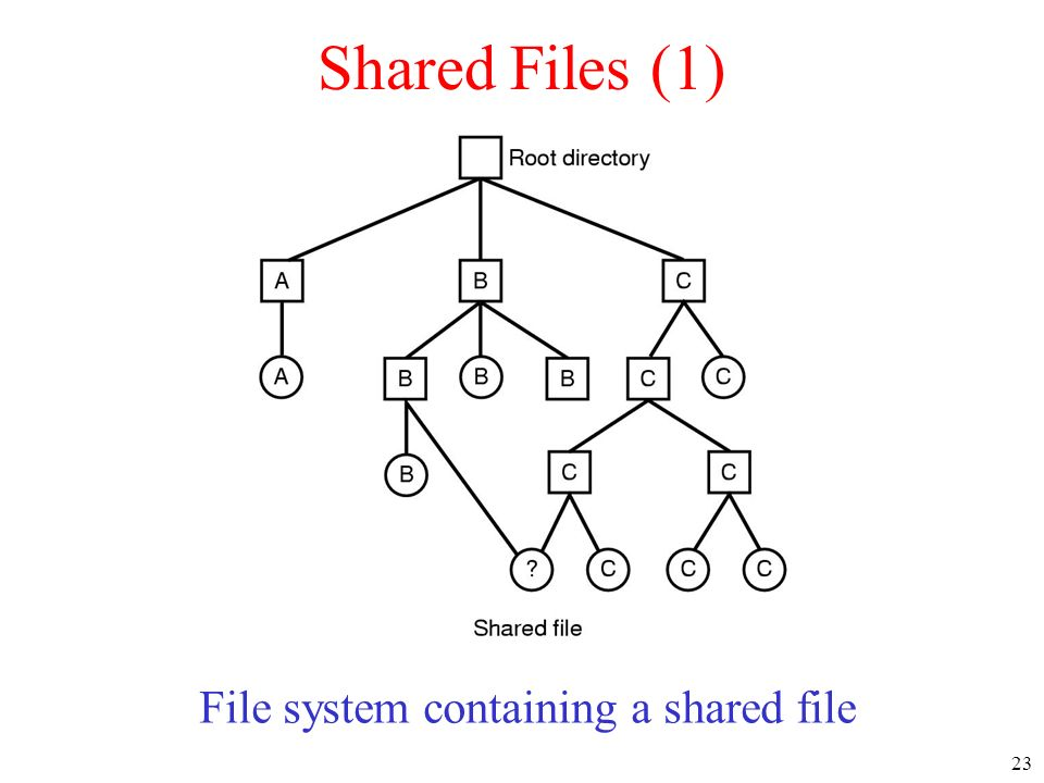 23 Shared Files (1) File system containing a shared file