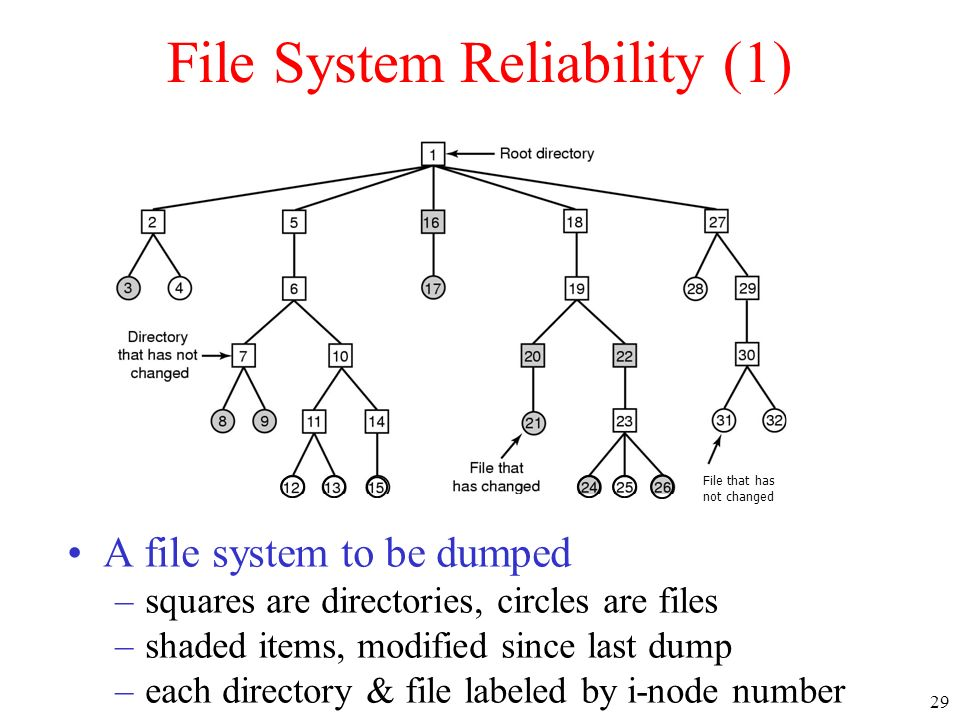 29 File System Reliability (1) A file system to be dumped –squares are directories, circles are files –shaded items, modified since last dump –each di