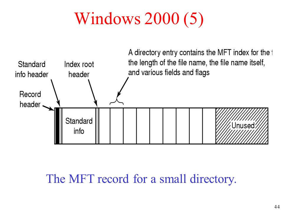 44 Windows 2000 (5) The MFT record for a small directory.